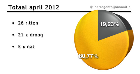 maandtotaal april 2012