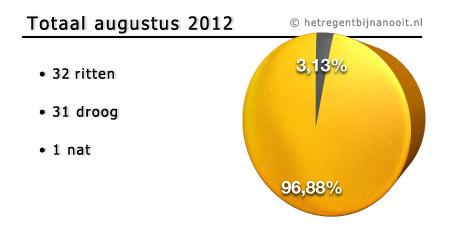 maandtotaal aug 2012