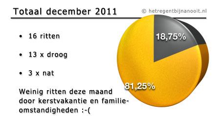 maandtotaal december 2011