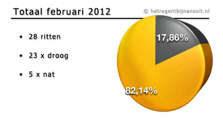 maandtotaal februari 2012