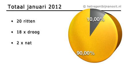 maandtotaal januari 2012