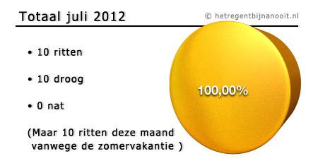 maandtotaal juli 2012