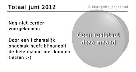 maandtotaal juni 2012