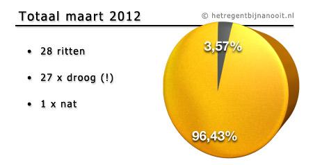 maandtotaal maart 2012