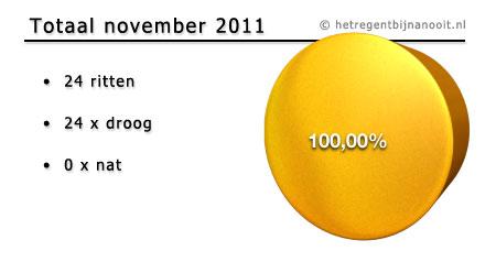 maandtotaal november 2011