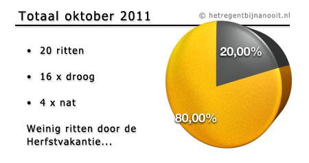 maandtotaal oktober 2011