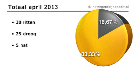 maandtotaal april 2013