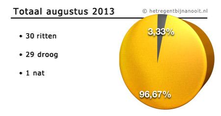 maandtotaal augustus 2013