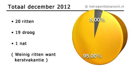 maandtotaal december 2012