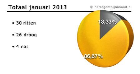 maandtotaal januari 2013