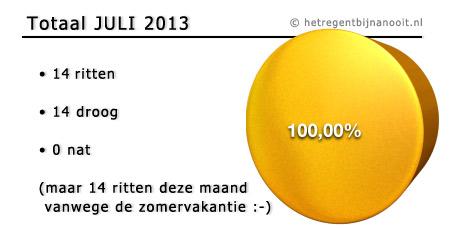 maandtotaal juli 2013