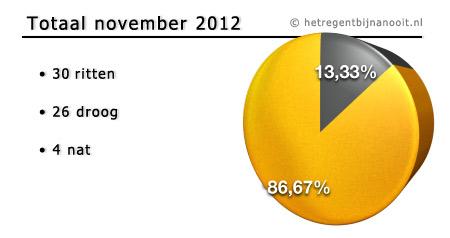 maandtotaal november 2012