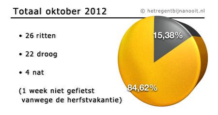 maandtotaal oktober 2012