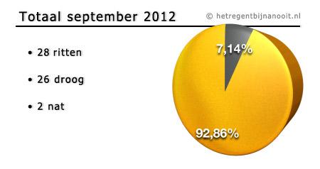 maandtotaal september 2012